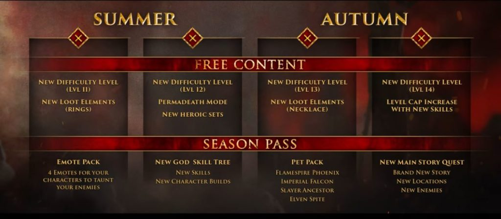 Warhammer: Chaosbane Post Release Content