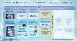 MHW: Iceborne Presents 2020 Roadmap