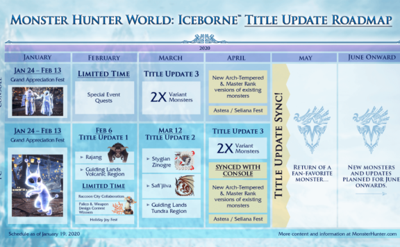 MHW: Iceborne Presents 2020 Roadmap