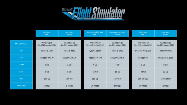 Microsoft Flight Simulator Reveals System Requirements