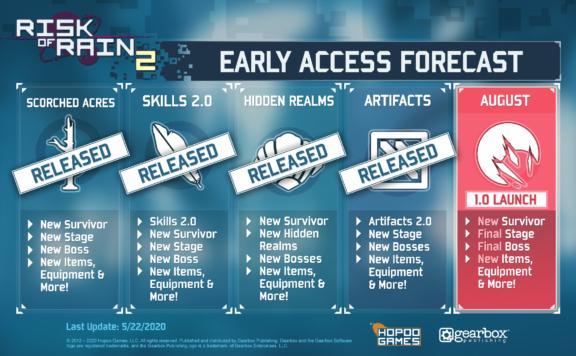 Risk of Rain 2 Full Release Postponed to August