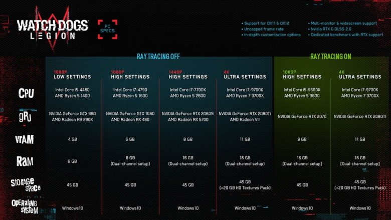 Watch Dogs Legion - System Requirements Revealed