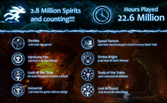 Ori and the Will of the Wisps Shares Some Interesting Player Stats