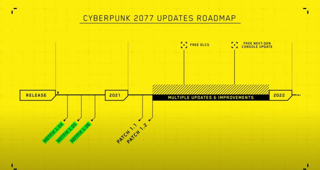 Cyberpunk 2077 - Developers Discuss Commitment to Quality & Plans for 2021